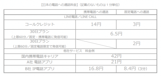 LINE電話料金