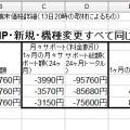 iPhone5s価格