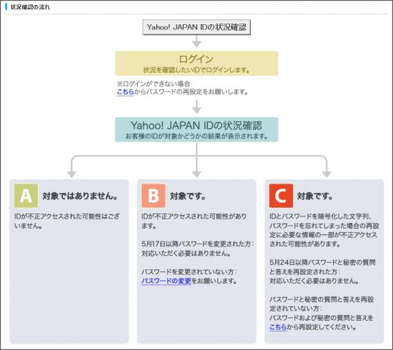 Yahoo!流出対象IDの確認ツール
